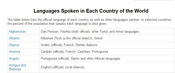 Languages Spoken In Each Country Useful Knowledge Pinterest - Languages spoken in each country