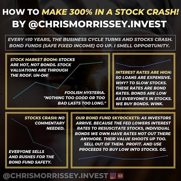 From The Only Wall Street Guy On Instagram Chrismorrissey Invest Can Back Up His Shpiel With Proof Of Resu Stock Market For Beginners Bond Funds Stock Market