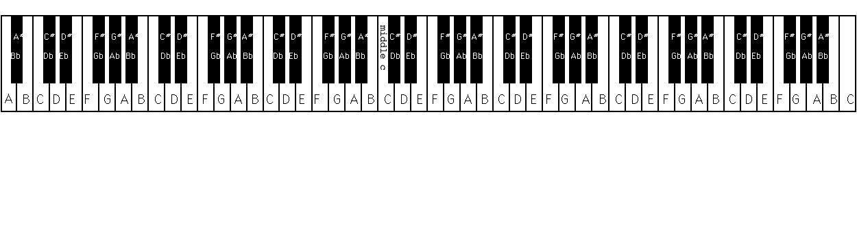 Piano Keyboard Layout 36 Keys