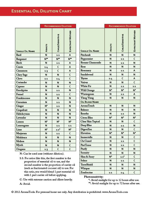 Download  pdf of the essential oil dilution chart from modern rd edition book also rh pinterest