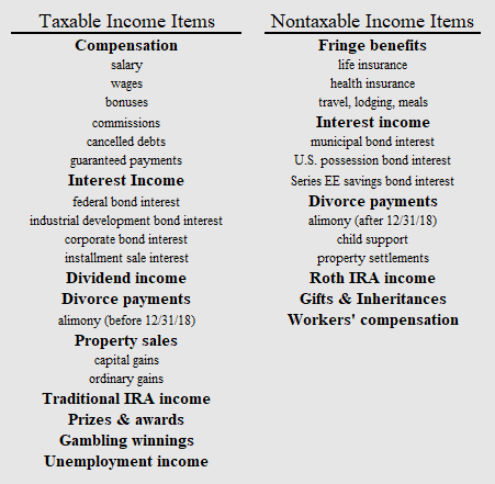 Taxable Items And Nontaxable Items Chart Income Fafsa Savings Bonds