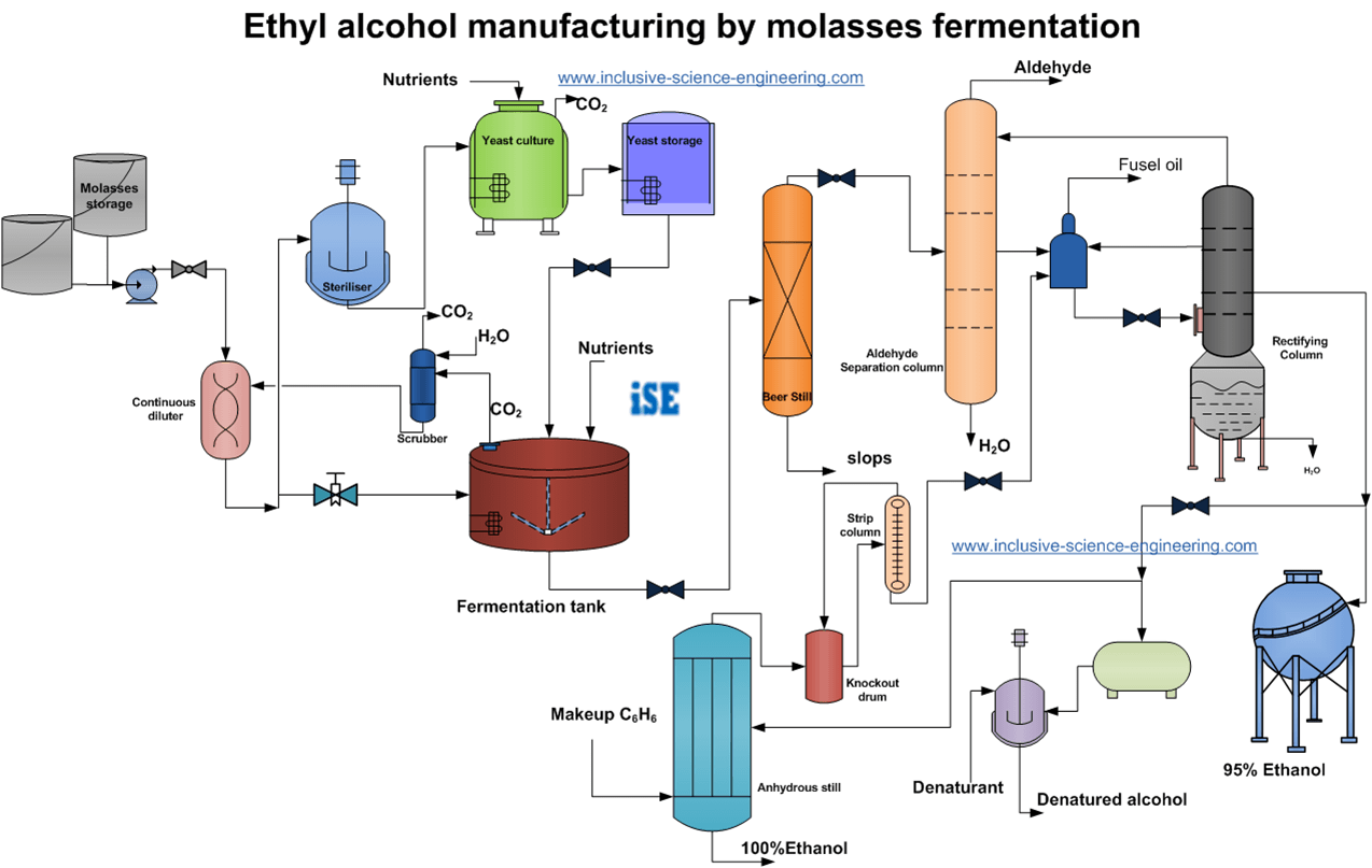 Process flowsheet of ethanol production from molasses by fermentation Process  Flow Diagram, Chemical Industry,