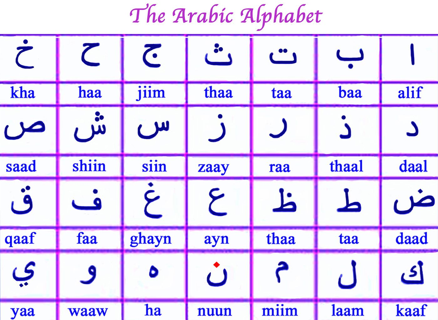 Arabic Alphabet Arabic Alphabet Learn Arabic Alphabet Alphabet Practice Worksheets