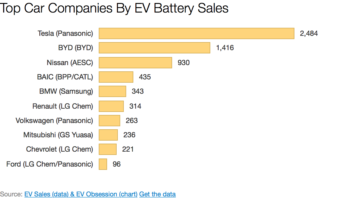 Tesla 1 Byd 2 Nissan 3 In Ev Battery Sales Within Cars