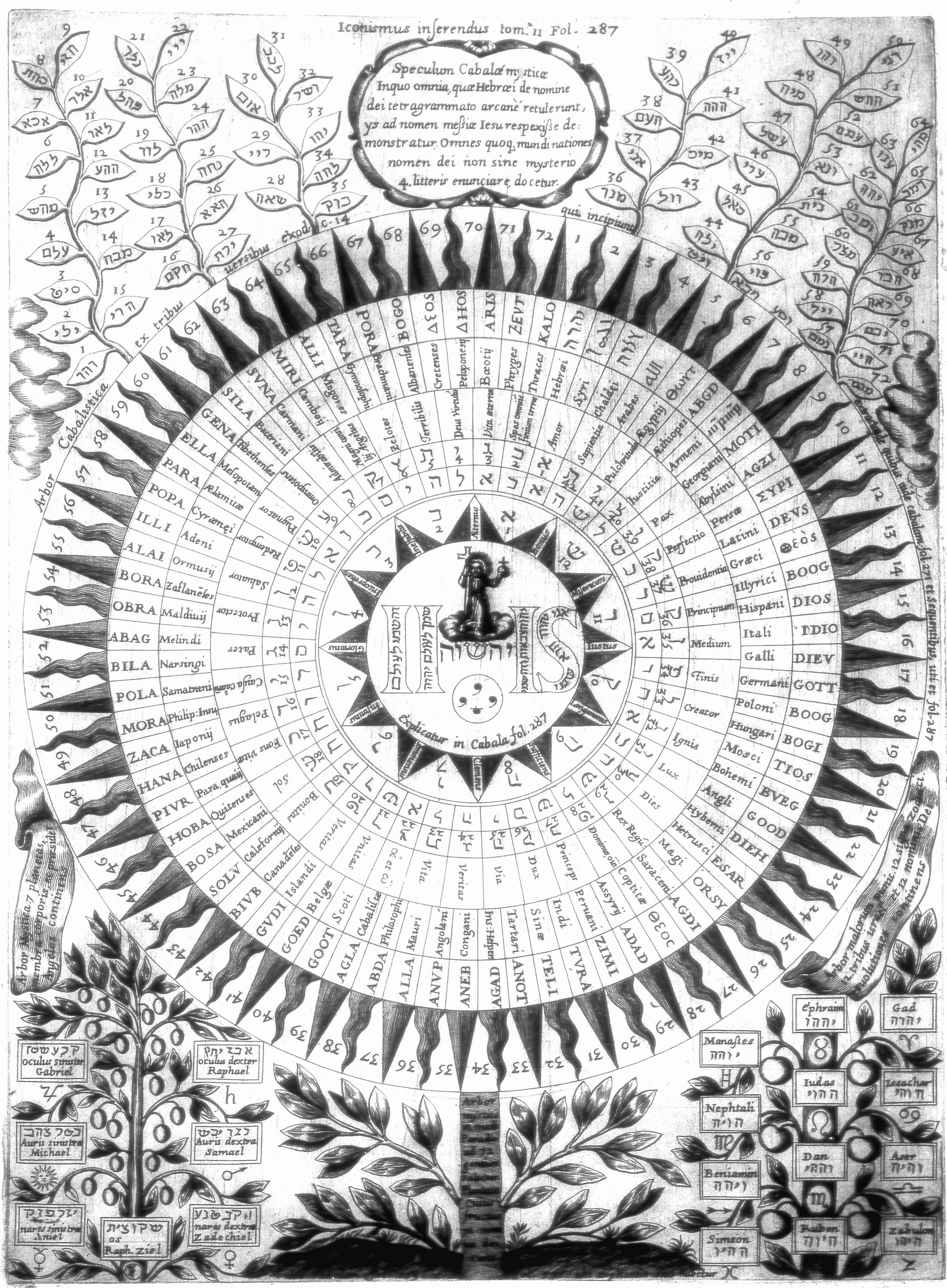 Athanasius kircher 1652 names of god from the dipus gyptiacus athanasius kircher 1652 names of god from the dipus gyptiacus fandeluxe Choice Image
