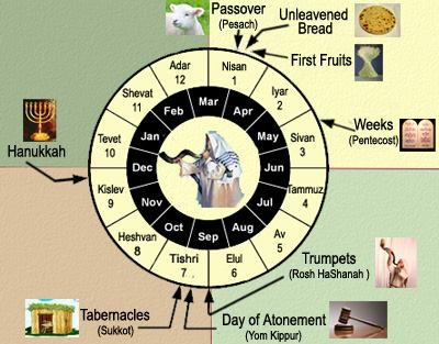Hebrew Calendar Feast Of Tabernacles Bible Facts