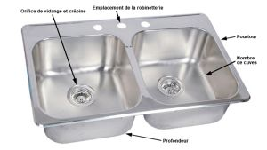The technical terminology of kitchen sinks. Picture source: http ...
