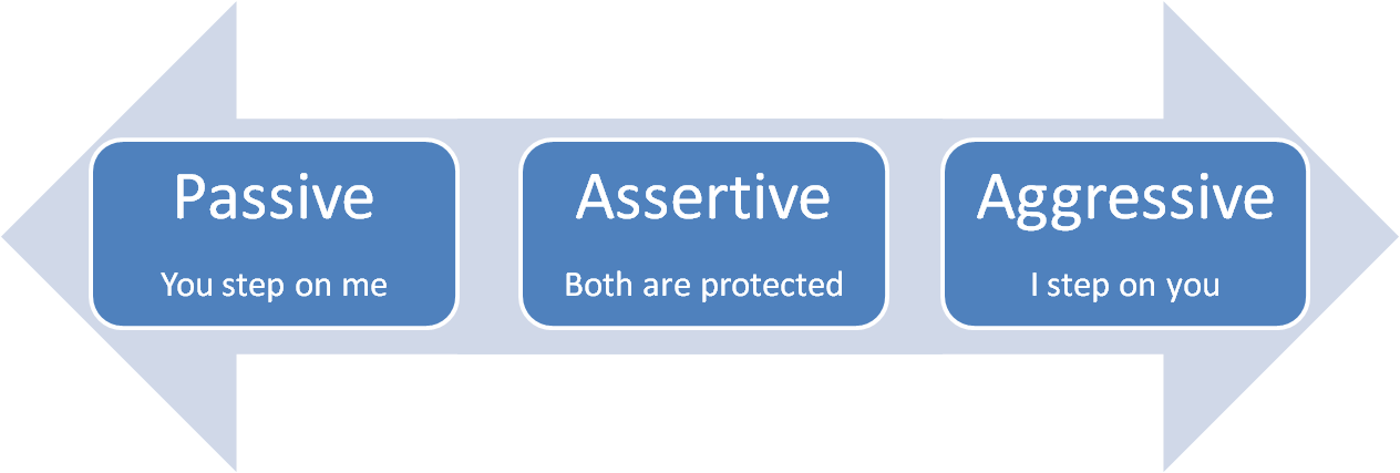 The Difference Between Passive, Aggressive, and Assertive ...