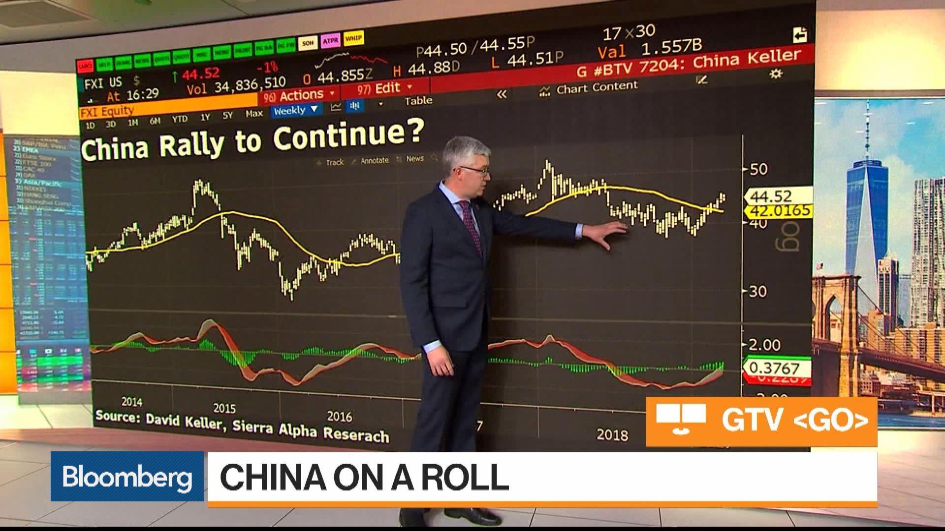 S&P 500, China Stocks and Gold Three MustSee Charts