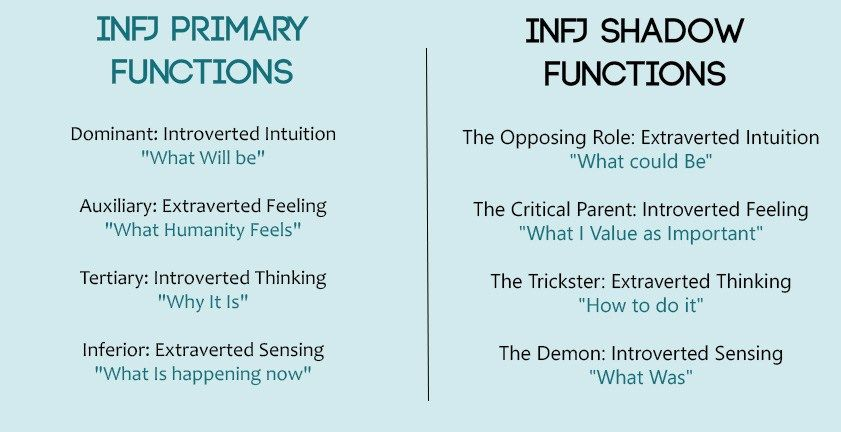 Understanding INFJ Darkness: Getting to Know the INFJs Shadow