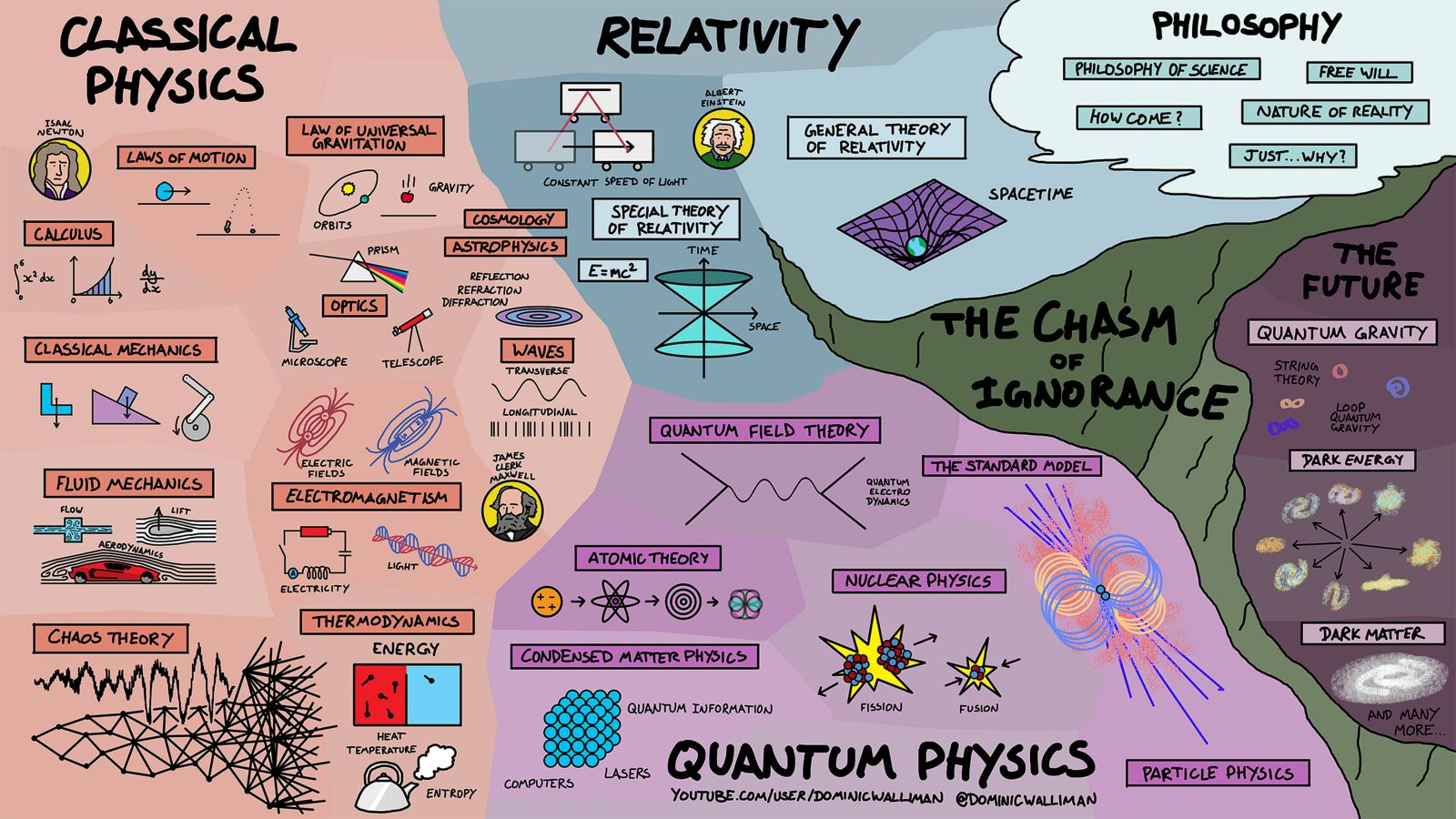 The Map Of Physics Physics Science Infographics Theory Of Relativity