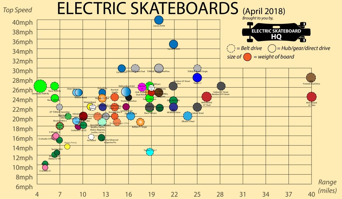 Electric Skateboard Comparison Charts And Infographics Electric