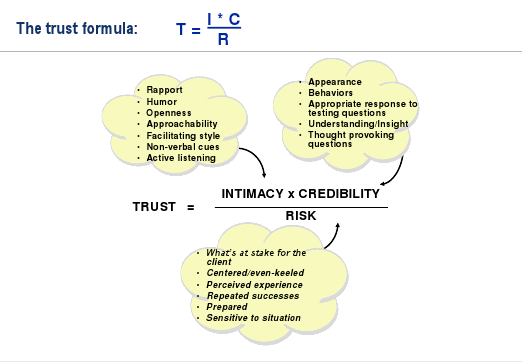 The Trust formula - can\'t do without it | Work Life | Pinterest