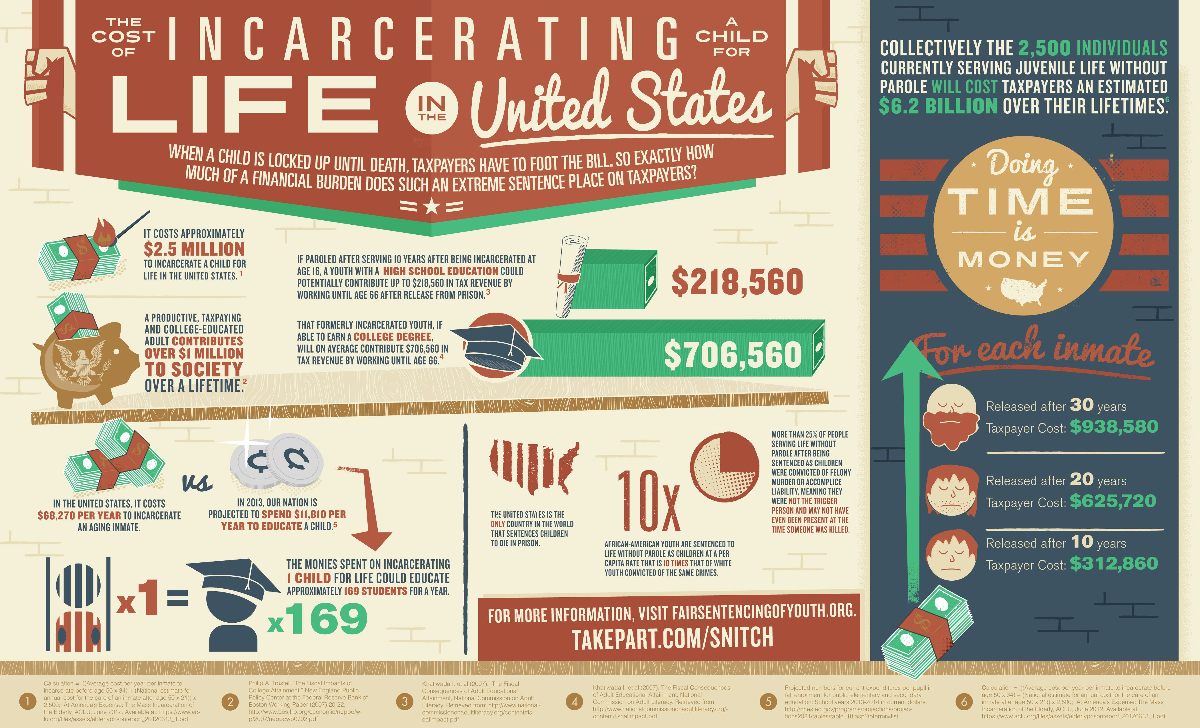 This on the cost of incarcerating children