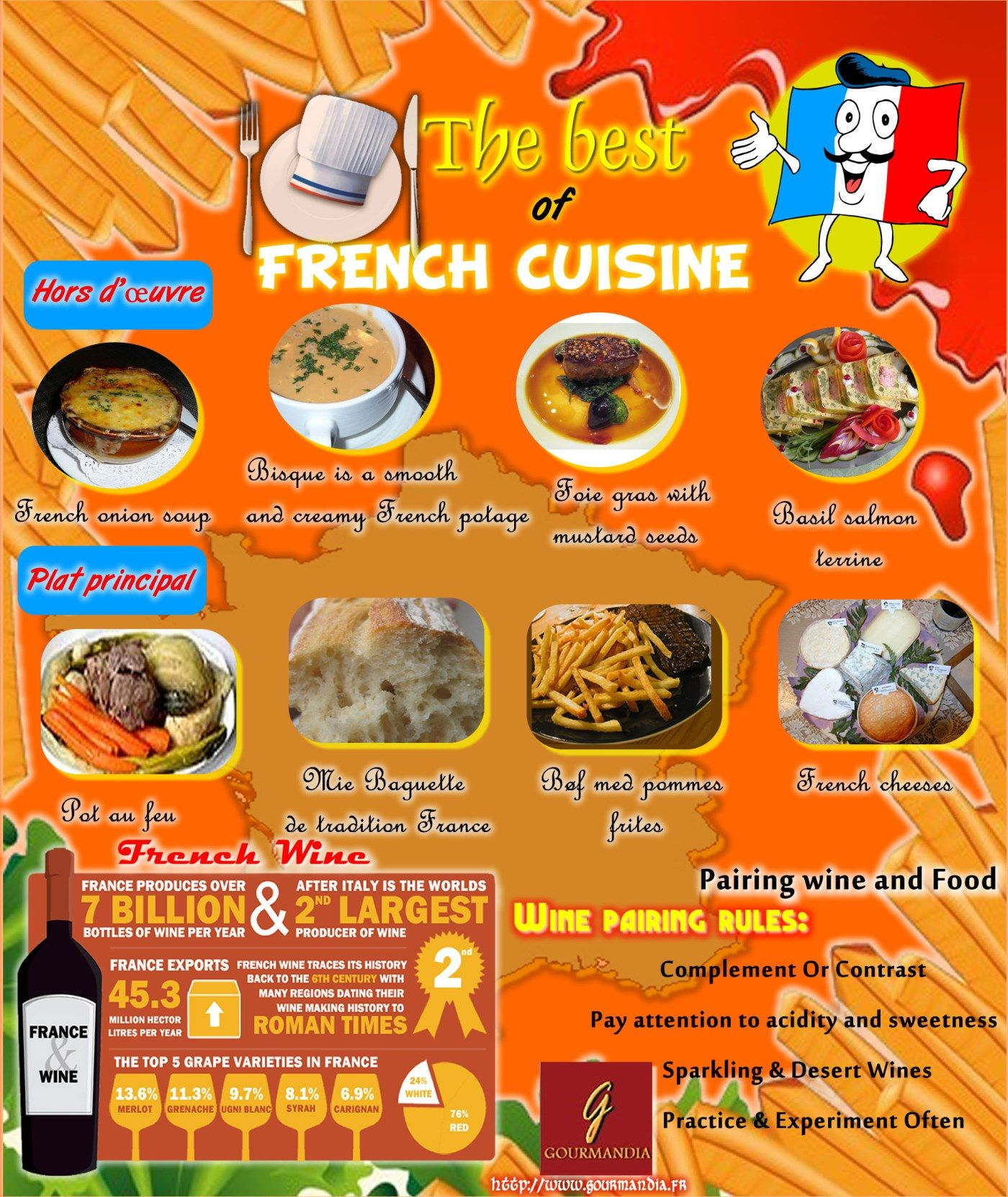 Photo French Cuisine Best Dishes