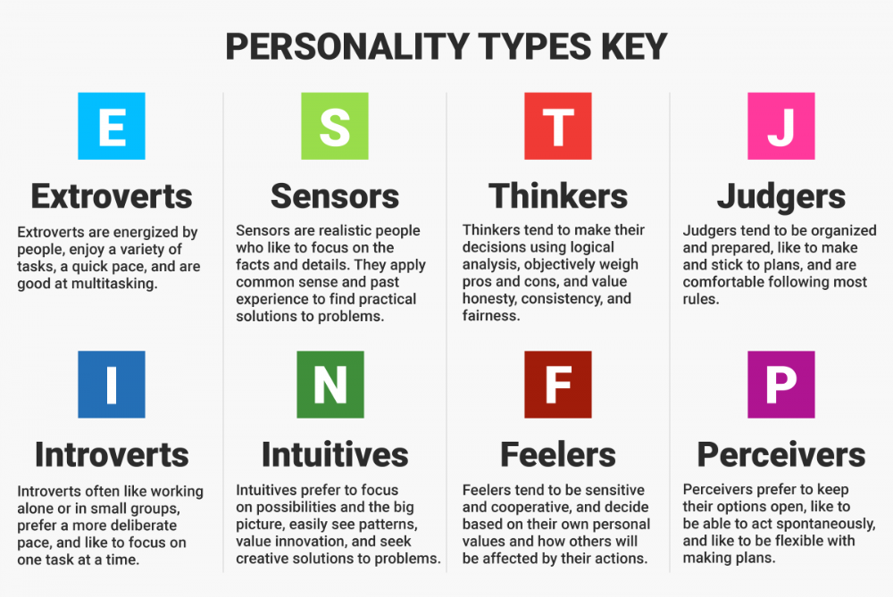Thinking About Juries: Jury Forepersons: How to Win and Why the ENTJ May be  Your BFF | Personality types, Myers–briggs type indicator, Infp personality