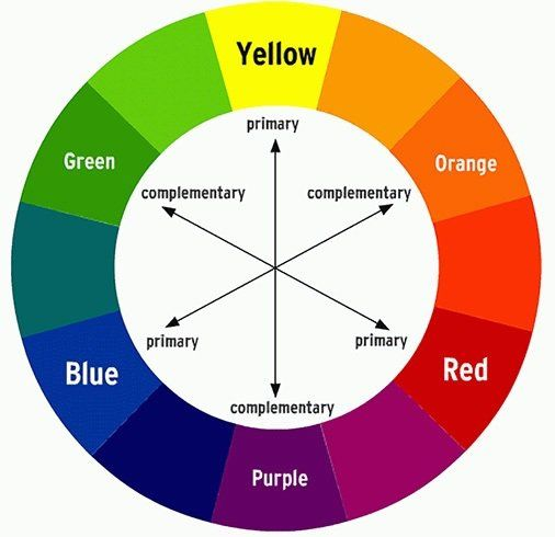 Color Wheel Chart Three Primary Colors - Cerinsu Designs