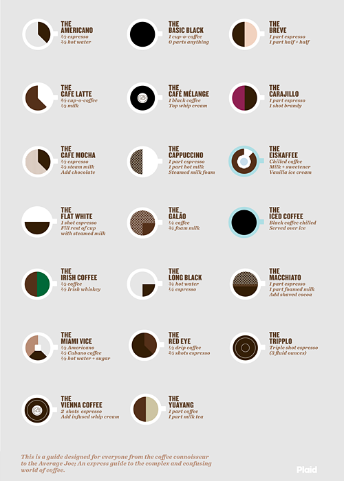 Coffee Infographic by Plaid.