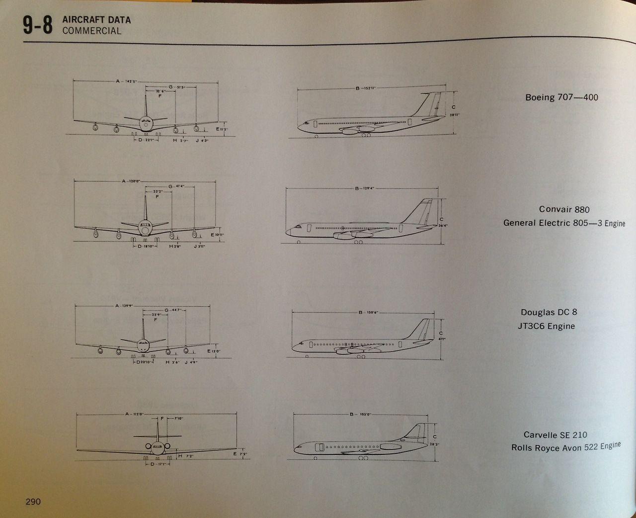 Urban Planning and Design Criteria