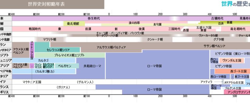 世界史対照略年表(前400〜600)   世界史、世界の歴史、歴史