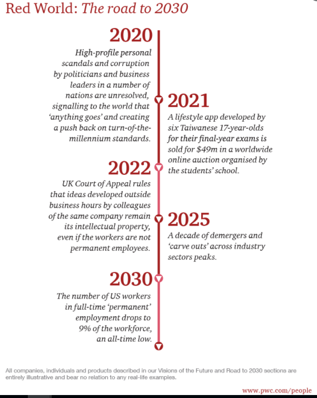 This Is What Work Will Look Like By 2030 Http Ift Tt 2al7ggo World Economic Forum 4 Industrial Revolutions Business Leader