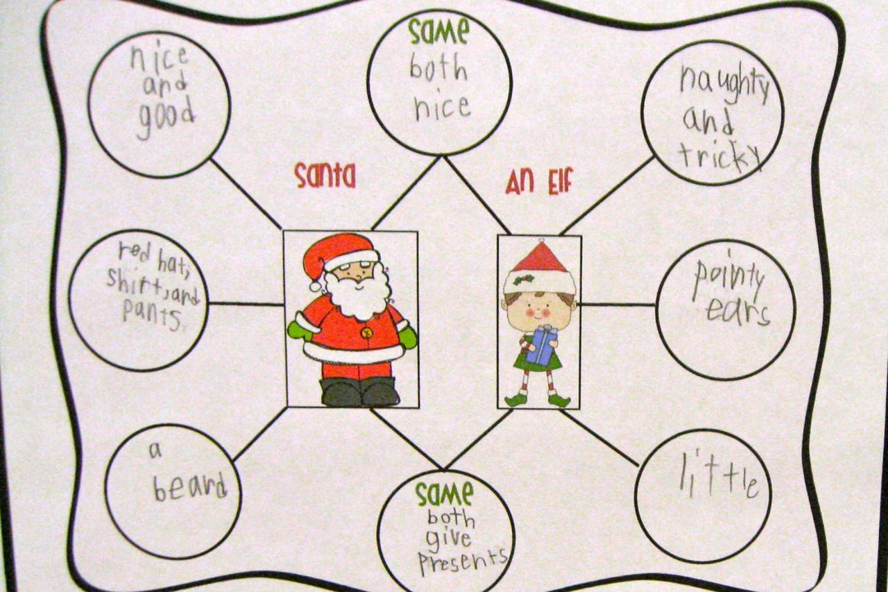 Double Bubble Thinking Maps For Kindergarten