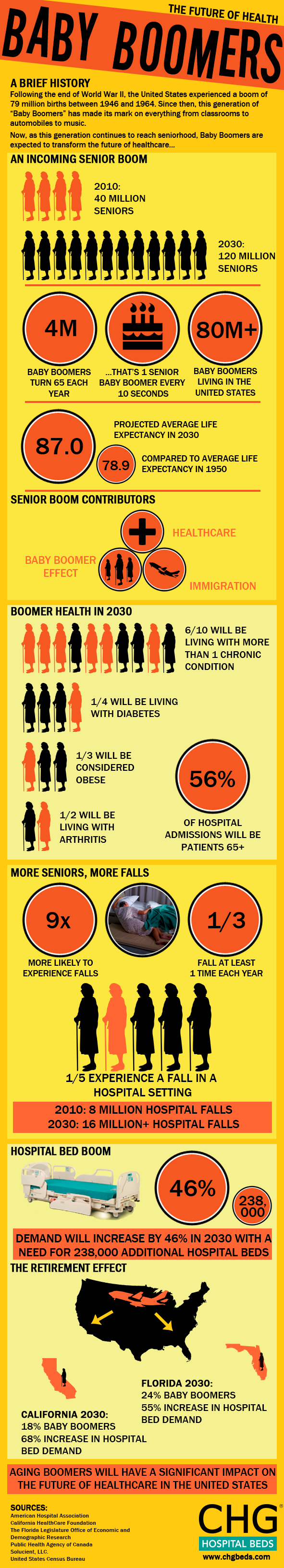 The next generation of senior citizens is posed to live longer and be larger than any previous generation.