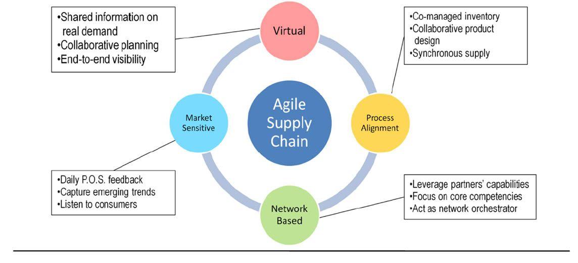 Agile Supply Chain Framework Supply Chain Supply Chain