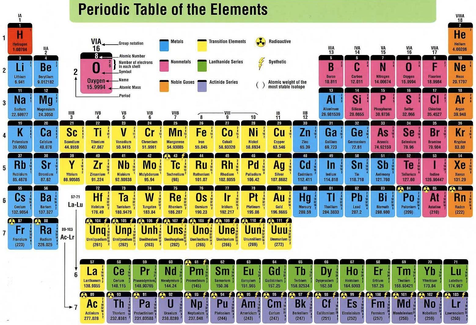 Periodic table of the elements science class pinterest periodic table of the elements urtaz Image collections