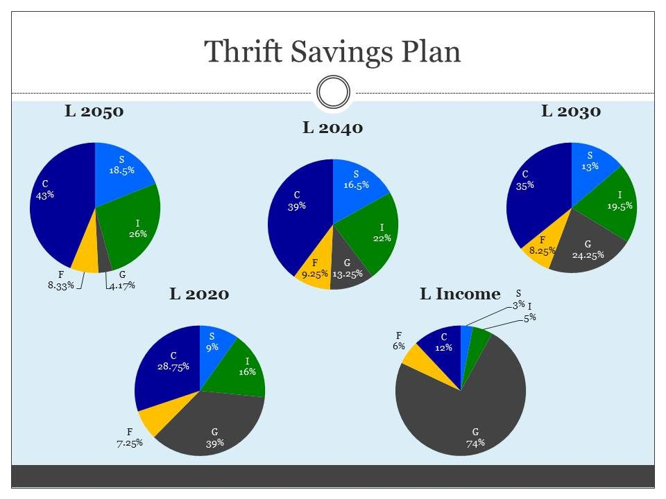 The Thrift Savings Plan Tsp Is The Federal K Program Both