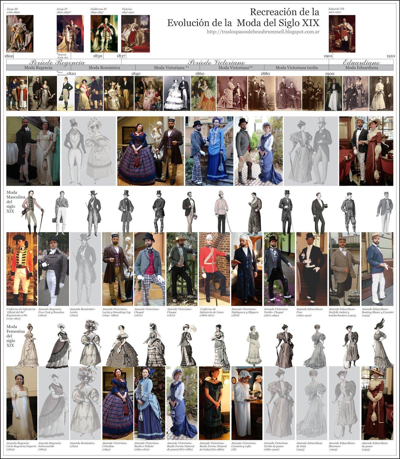 Decidi Completar La Linea De Tiempo De La Evolucion De La Moda Del Siglo Xix Tanto Masculina Como Femenina Para La Moda Del Siglo Xix Moda Historia De La Moda