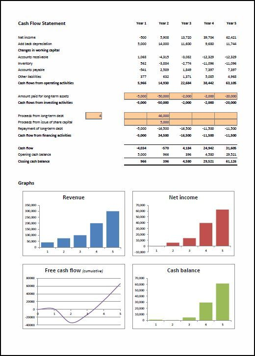 Financial Projections Template Salon Ideas Pinterest Templates