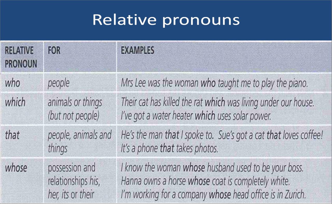 Relative pronouns in English #learnenglish @AntriParto