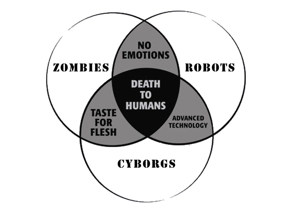 Bombshell nasa war document exposed extinction of humanity zombies robots and aliens venn diagram t shirt by snorgtees check out our full catalog for tons of funny t shirts pooptronica