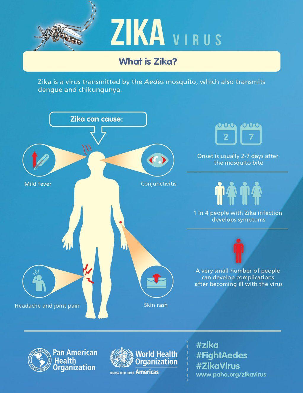 What is Zika? Infogrpahic