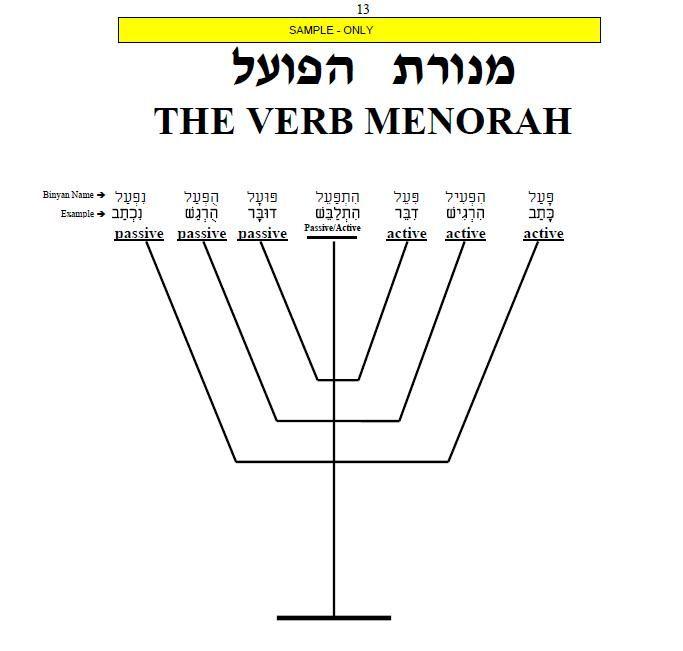 Licao 9 Curso De Hebraico Basico As Raizes Dos Verbos Em