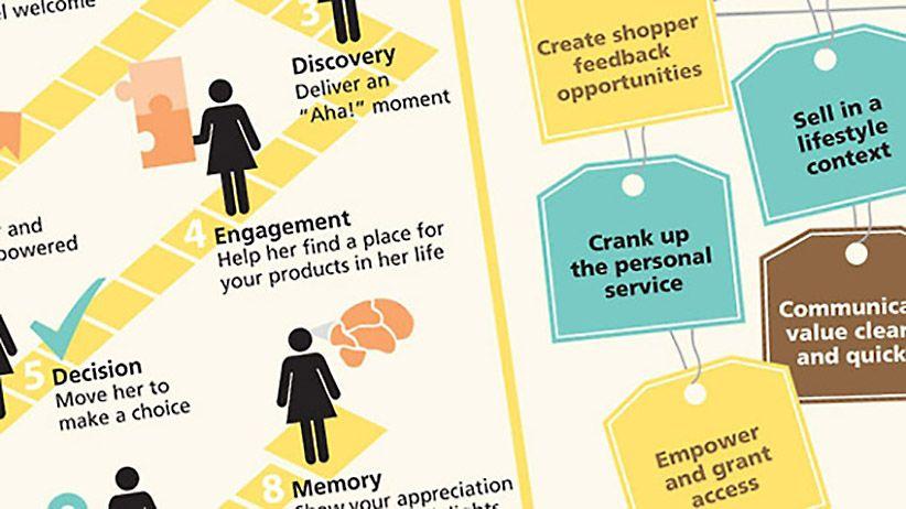 Retail: It's Personal (Infographic) entrepreneur.com