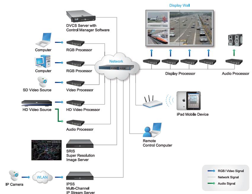 Audio Visual Centre Delta Video Wall Controllers Video Wall Controller Video Wall Wall Systems