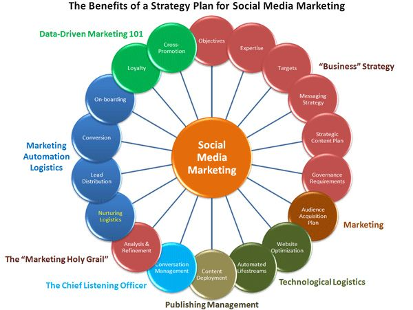 Strategic Social Media Marketing http\/\/wwwlocalseod - social media marketing plan
