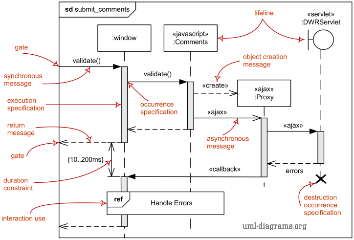 Zenuml sequence diagram examples sequence diagram ccuart Image collections