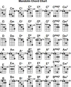 photograph regarding Printable Mandolin Chord Chart referred to as Pin through Debra Glover upon audio inside of 2019 Mandolin audio