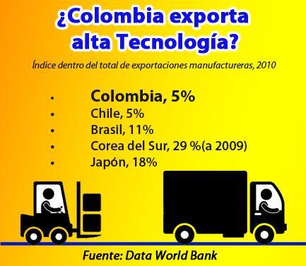 Este es el porcentaje de exportación de Colombia respecto a alta tecnología.
