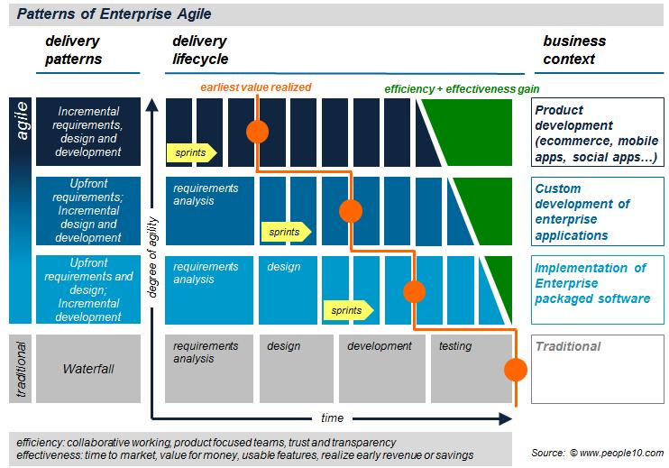 Enterprise agility patterns