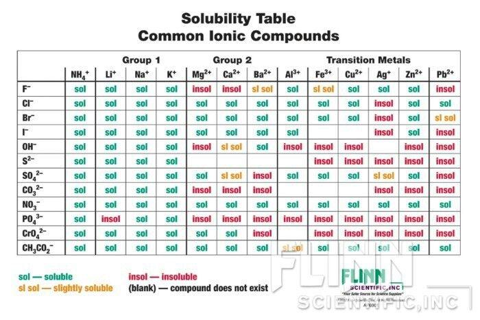Solubility  Chemistry    Chemistry