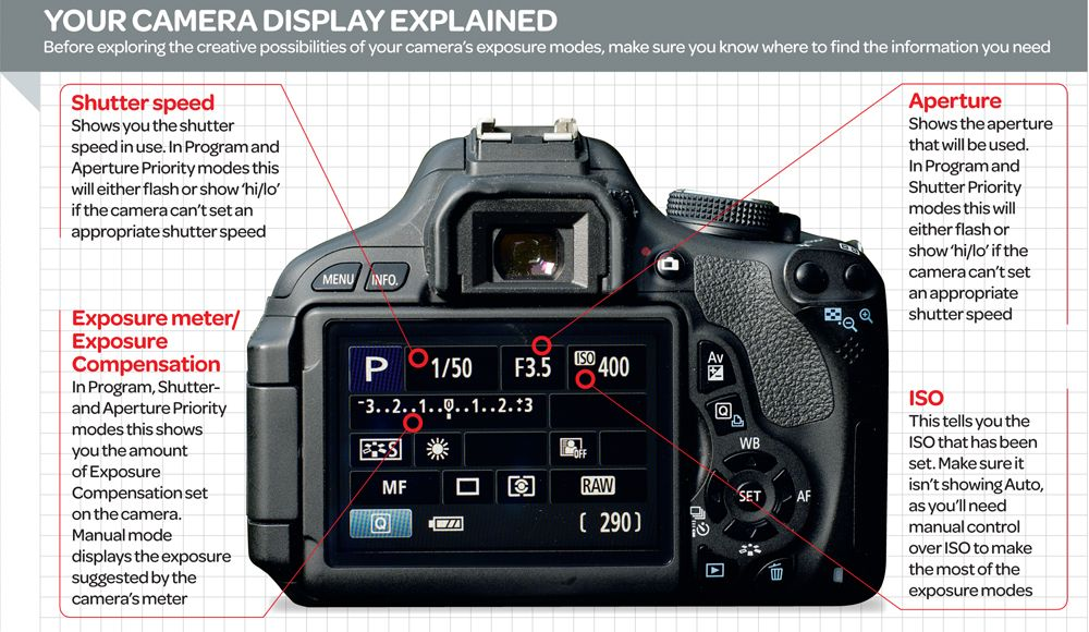 Image result for camera functions explained