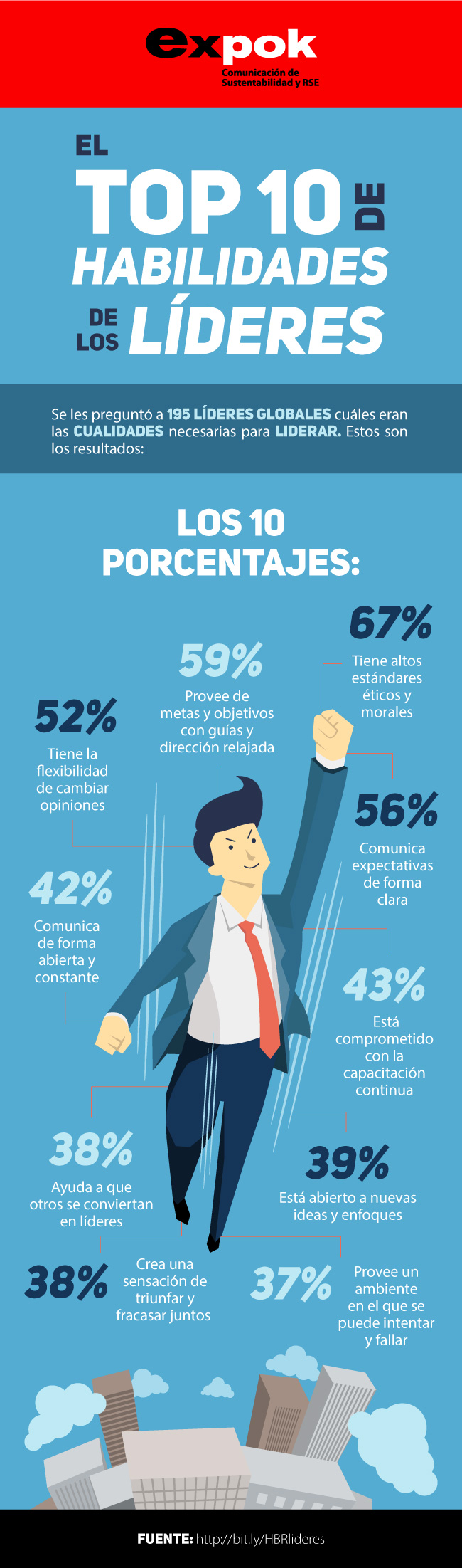 Las 10 habilidades de un/a líder según Harvard Business Review ...