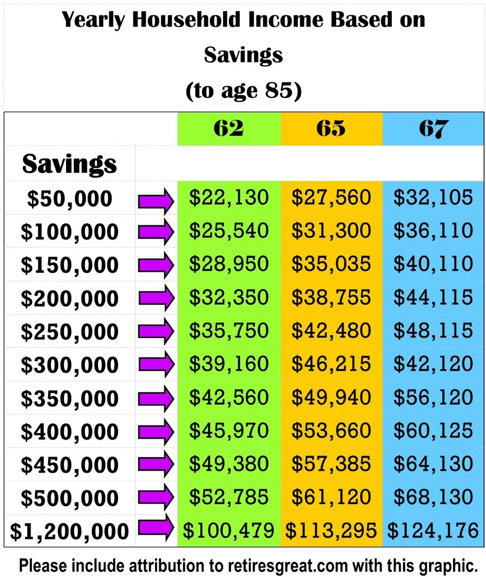 How Much To Save For Retirement Really Retirement Planning Saving For Retirement Savings Infographic Finance Saving