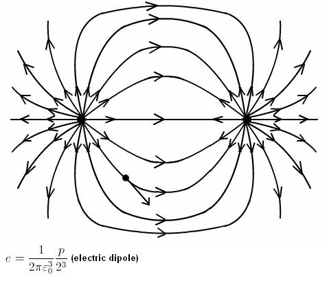 Electric Field Equation Electric Field Electricity Physics
