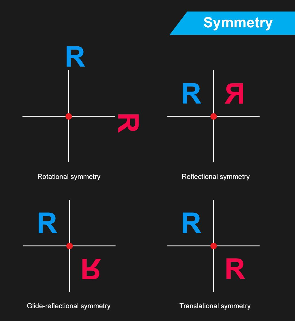 Symmetry Vs Asymmetry
