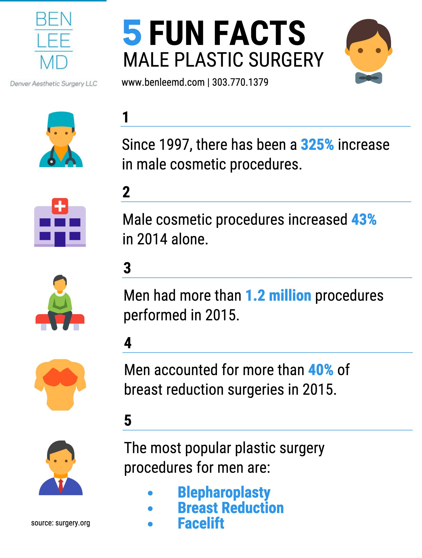 5 Fun Facts About Male Plastic Surgery